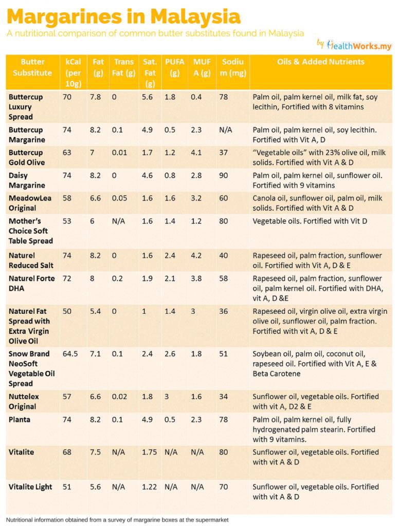Malaysian-Margarines-Comparison-1
