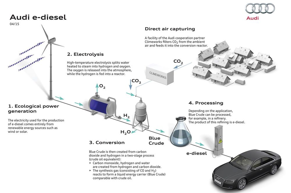 audi-e-diesel-production-graphic