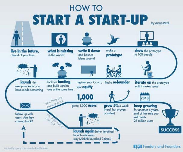 bagaimana untuk mulakan startup infografik
