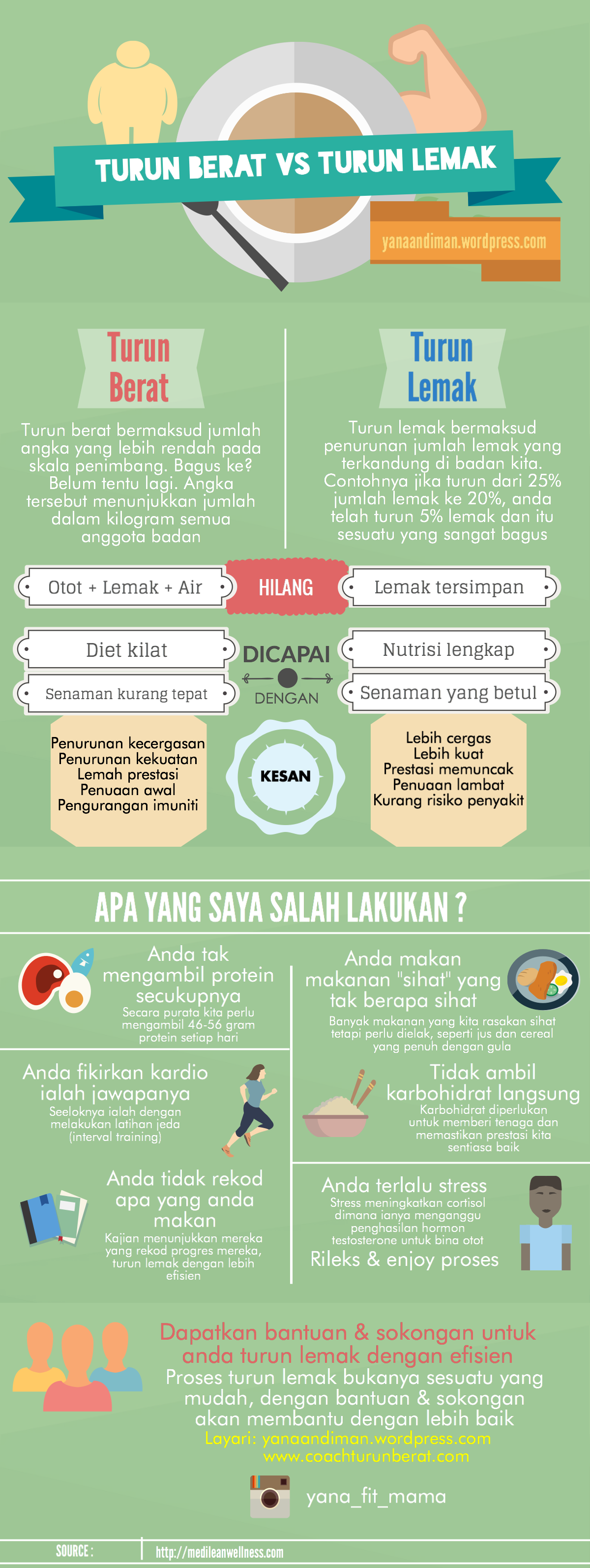 turun lemak vs berat infografik
