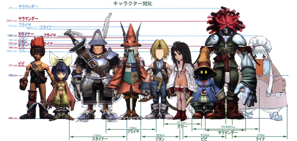 The FF9 Squad. Watak- Watak Penting Final Fantasy IX