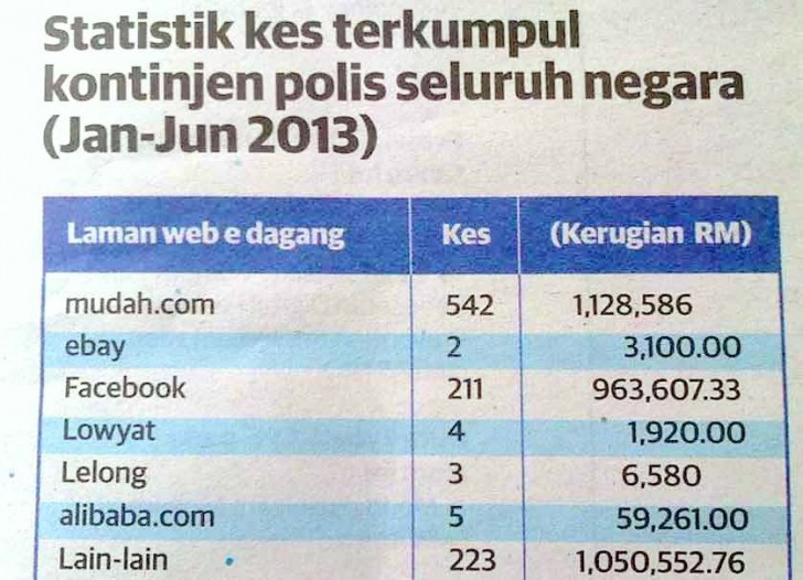 statistik polis