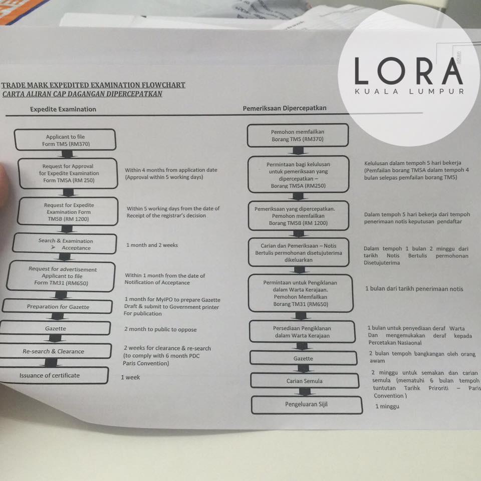 cara-register-trademark-sendiri-9