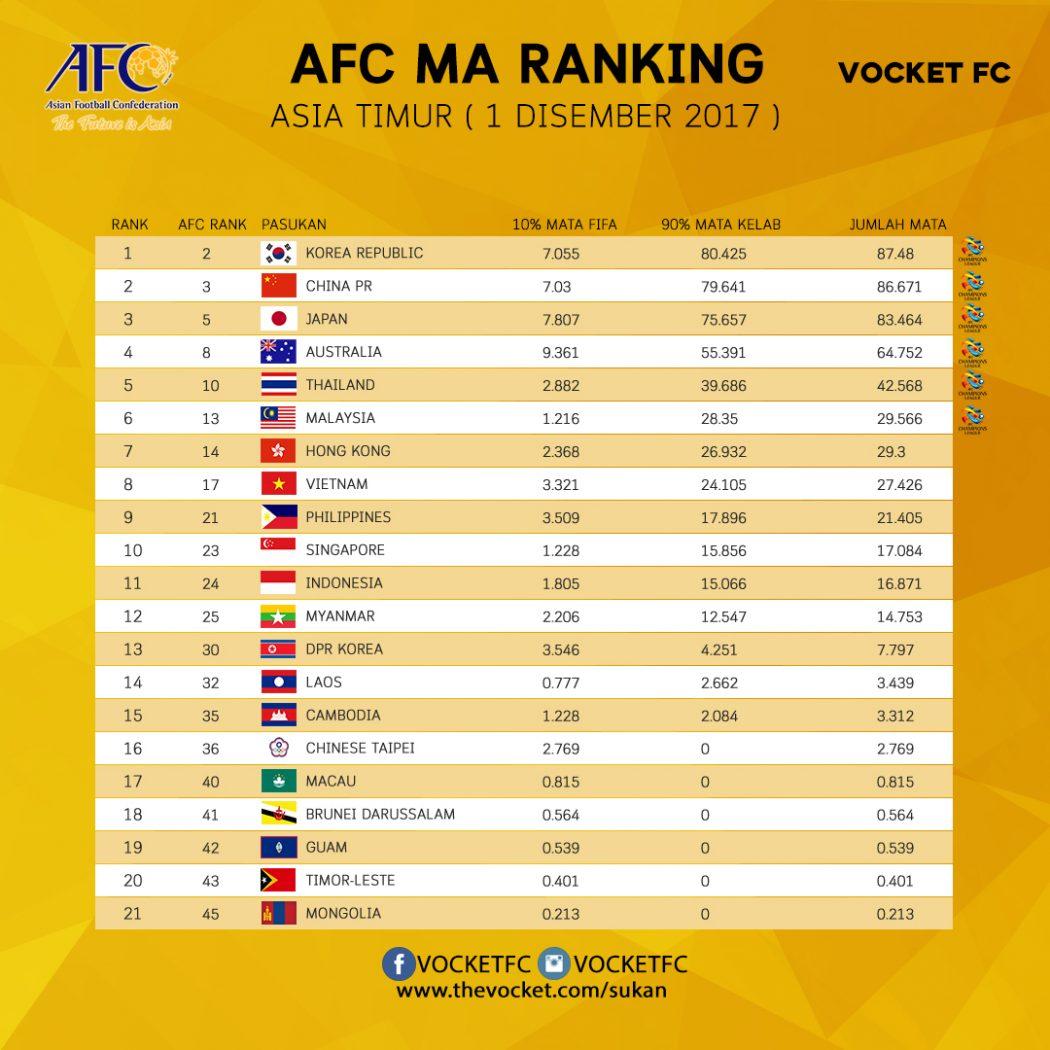 AFC MA ranking malaysia