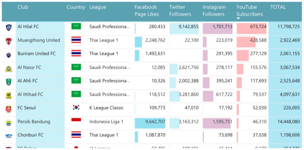 Top 10 Kelab Bola Sepak Paling Berpengaruh Di Asia Dalam Media Sosial