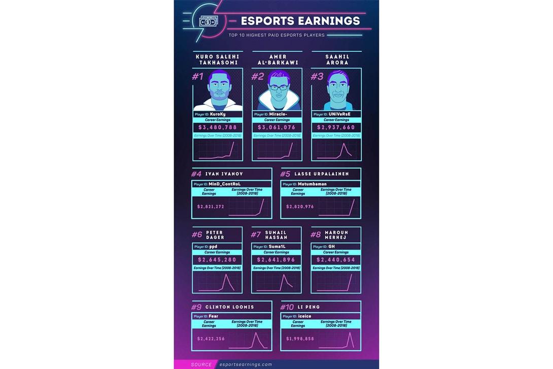 gaji pemain e-sukan
