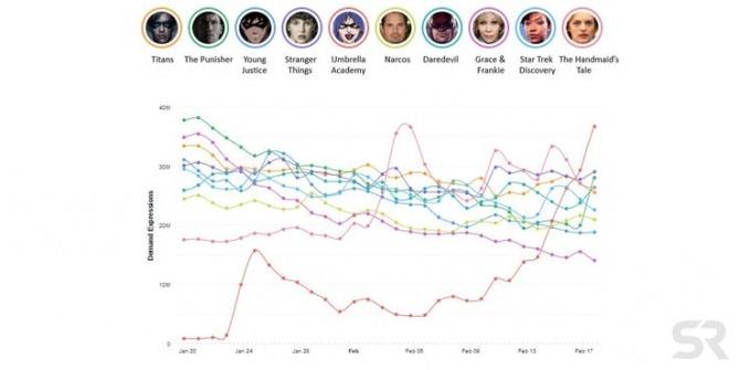 Screen Rant chart