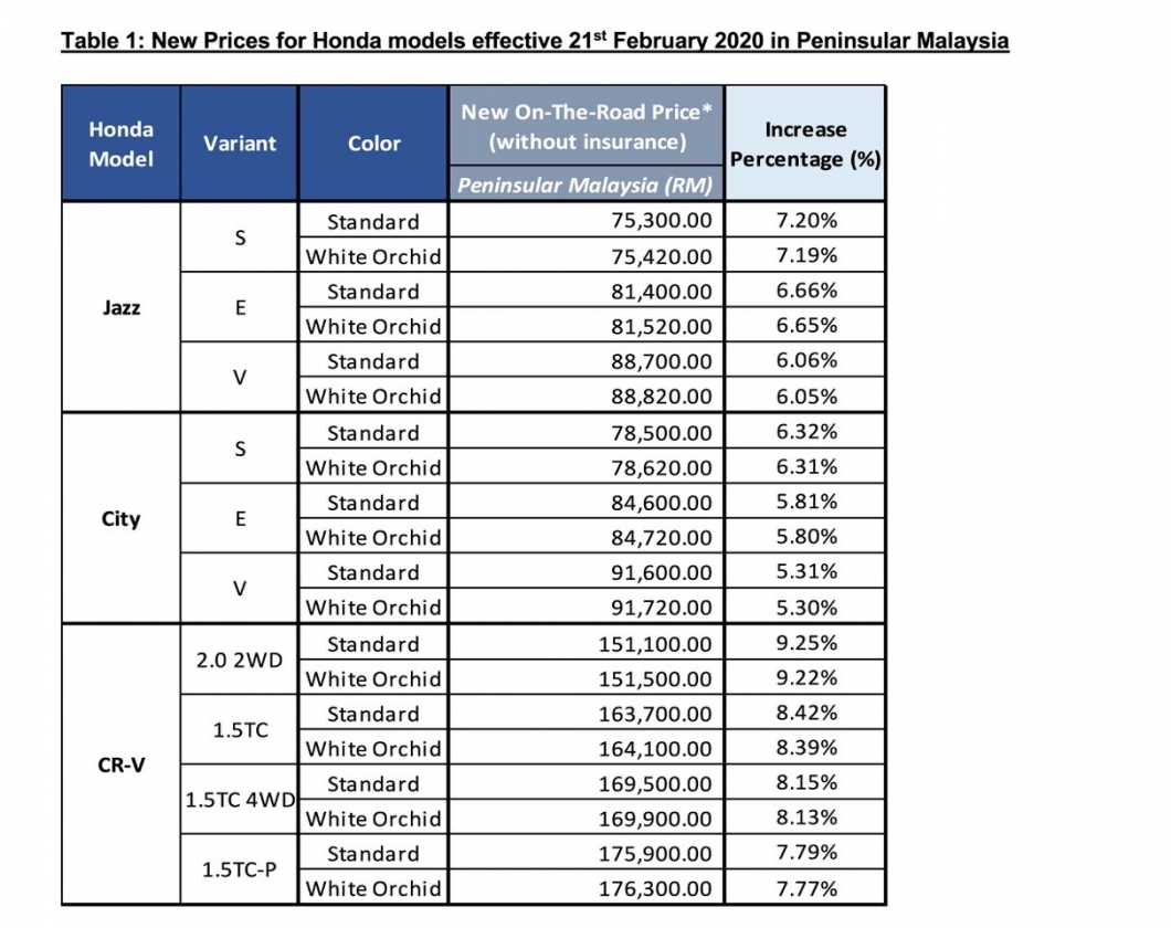 thumbnail_HONDA MALAYSIA_Price Adjustment – 210220_FINAL_Table 1