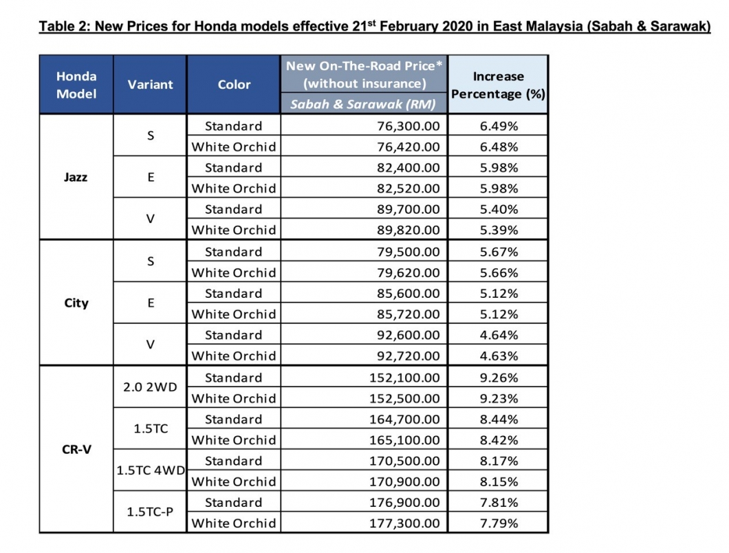 thumbnail_HONDA MALAYSIA_Price Adjustment – 210220_FINAL_Table 2