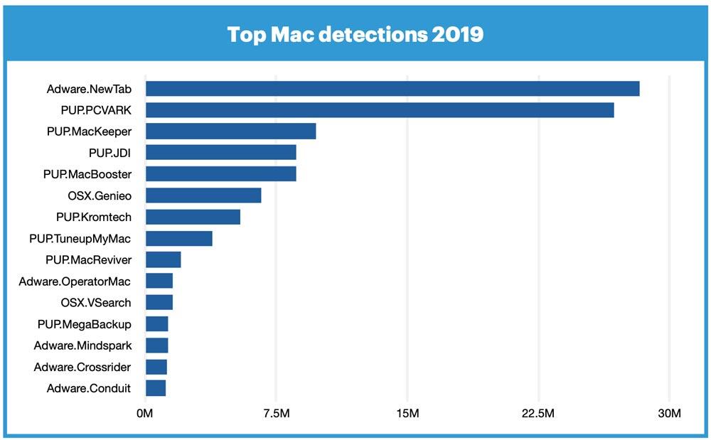 top-mac-detection