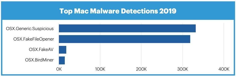 top-malware-mac-detection