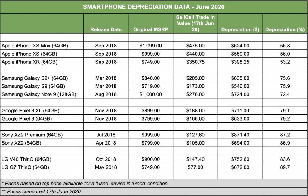 SmartPhone-Depreciation-Study-2020-1024×652