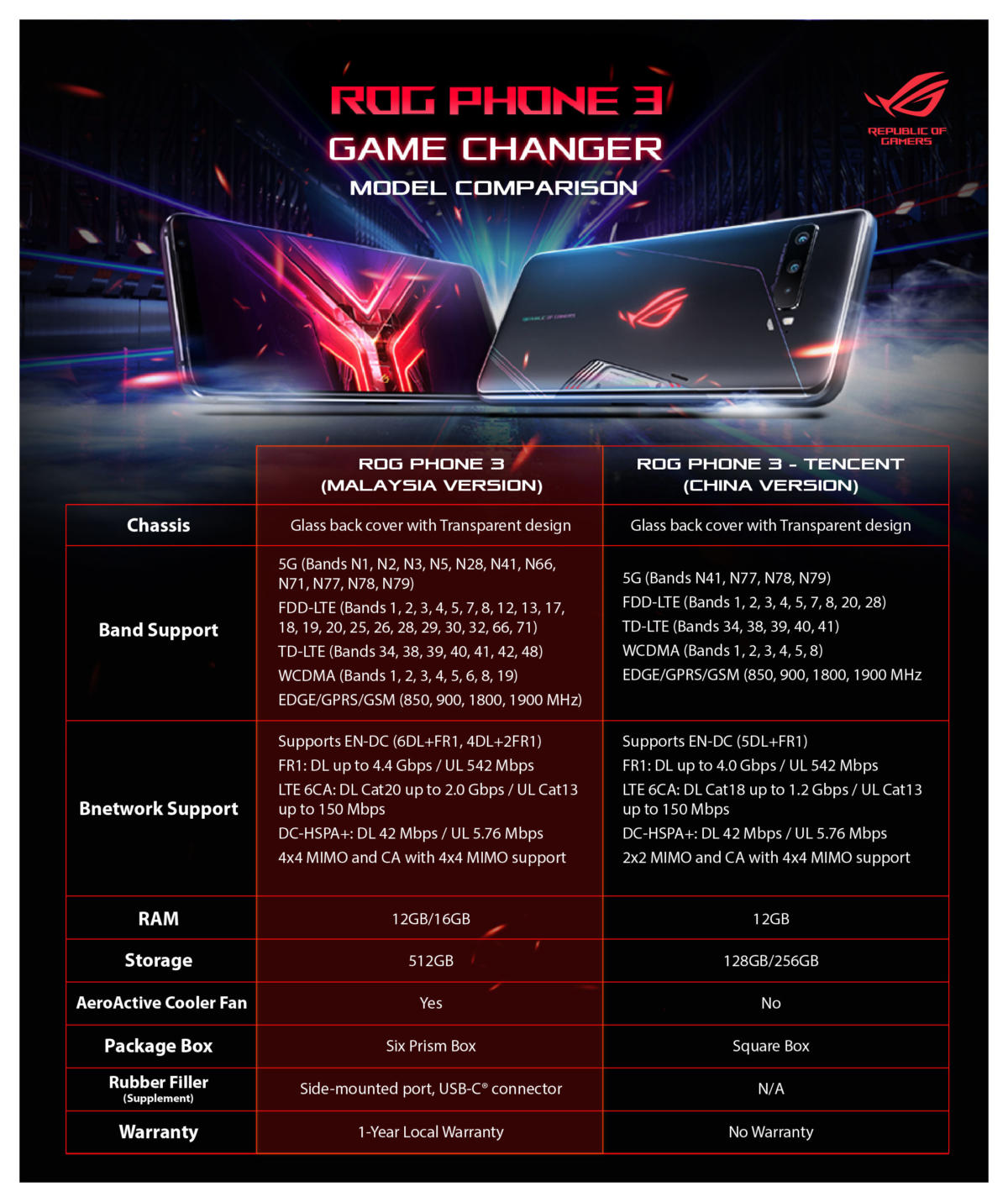 ROG Phone III_1000x1200_comparison-01