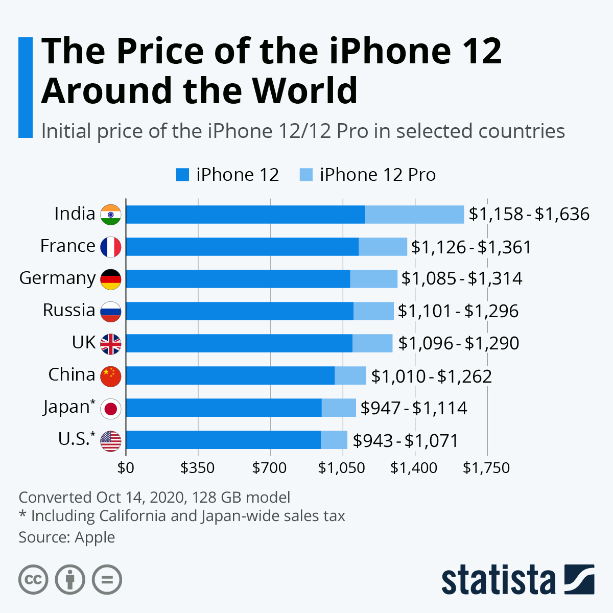 201020-iPhone-12-price-country-comparison