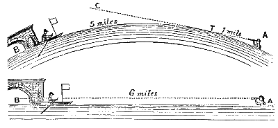 Bedford_Level_Experiment_diagrams