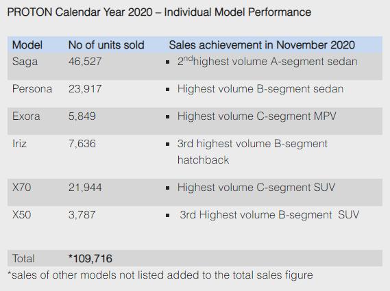 vocket-10-Kejayaan-Proton-Yang-Berjaya-Dicapai-Sepanjang-Tahun-2020-jualan-tertinggi