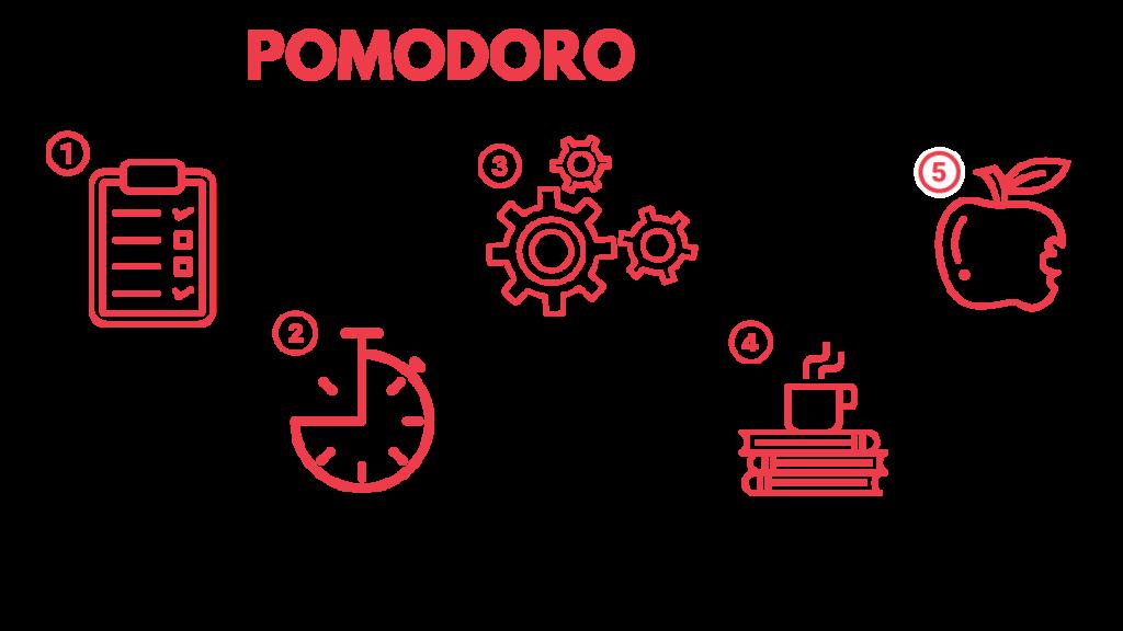 the-Pomodoro-Technique-3-1024×576