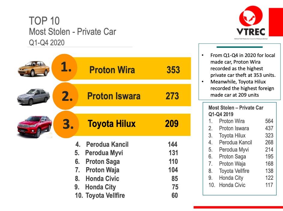 VTREC-top-10-most-stolen-2021-1