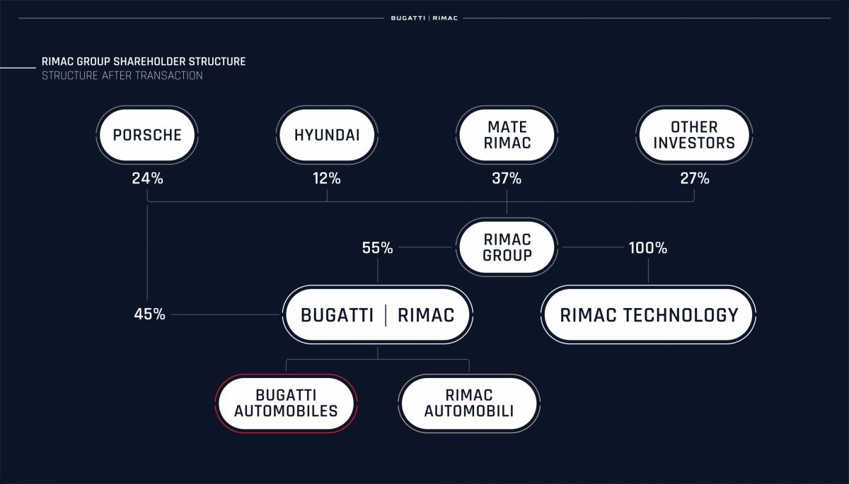 vocket-bugatti-rimac-bergabung-3